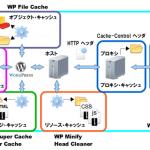 WordPressのキャッシュ系プラグインの種類と守備範囲について